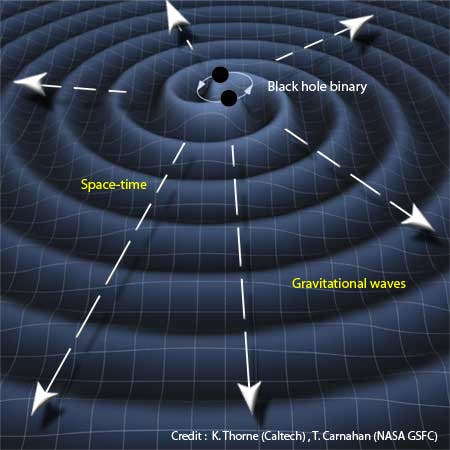 What are gravitational waves (an explanation for dummies)