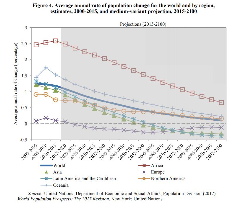 Population Change Report.